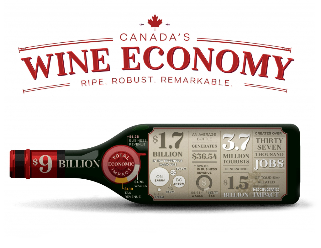 Canada's Wine Economy. Ripe. Robust. Remarkable.